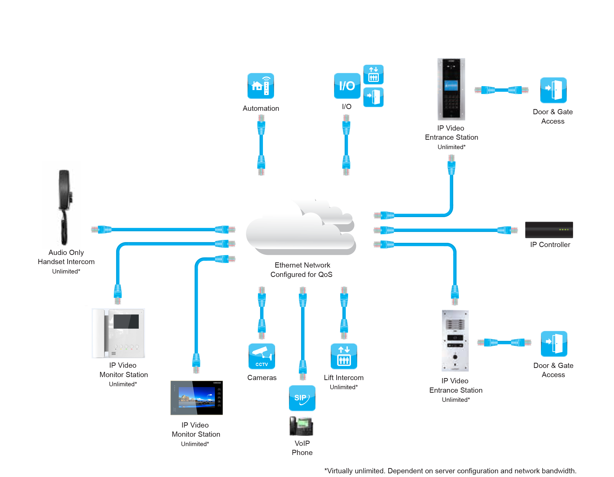 Voip control diagram data wiring diagrams sip intercom voip malaysia your one stop center for ip pbx pbx rh voip my how sip works diagram voip layout diagram ccuart Choice Image